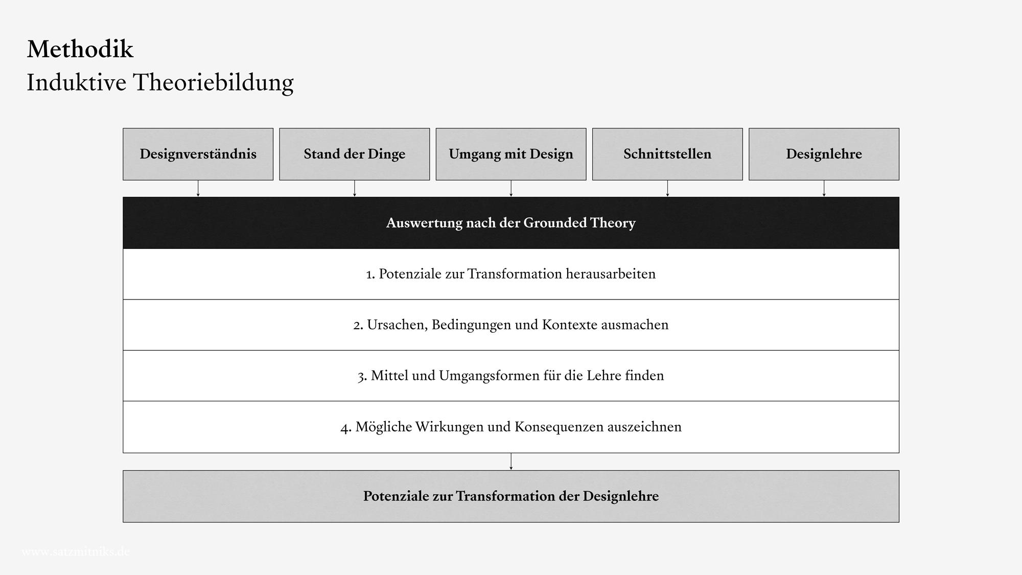 Ablaufmodell der induktiven Theoriebildung